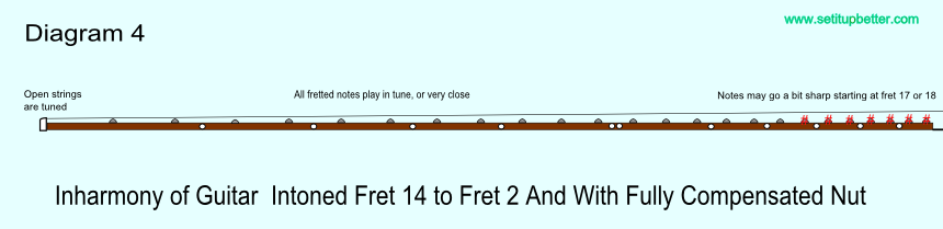 Diagram of intonation error with saddle intonation comparing fret 14 to fret 2