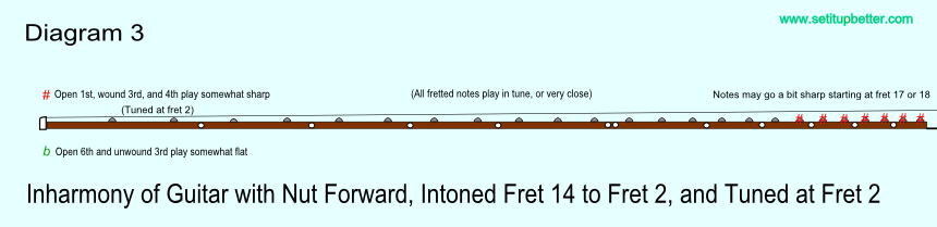 Diagram of intonation error with nut moved forward and saddle intonation comparing fret 14 to fret 2