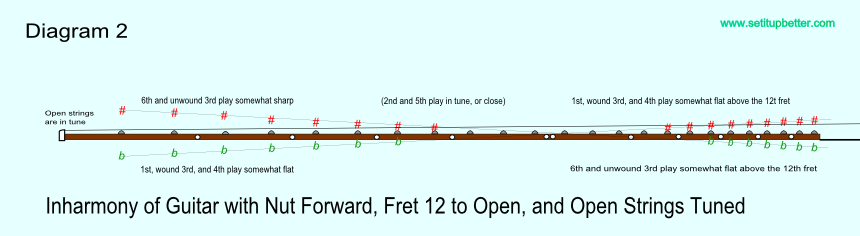 Diagram of intonation error with nut moved forward and saddle intonation comparing fret 12 to open